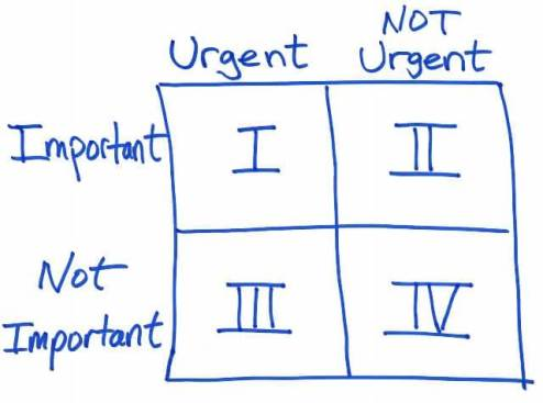4-Quadrants-Urgent-Important